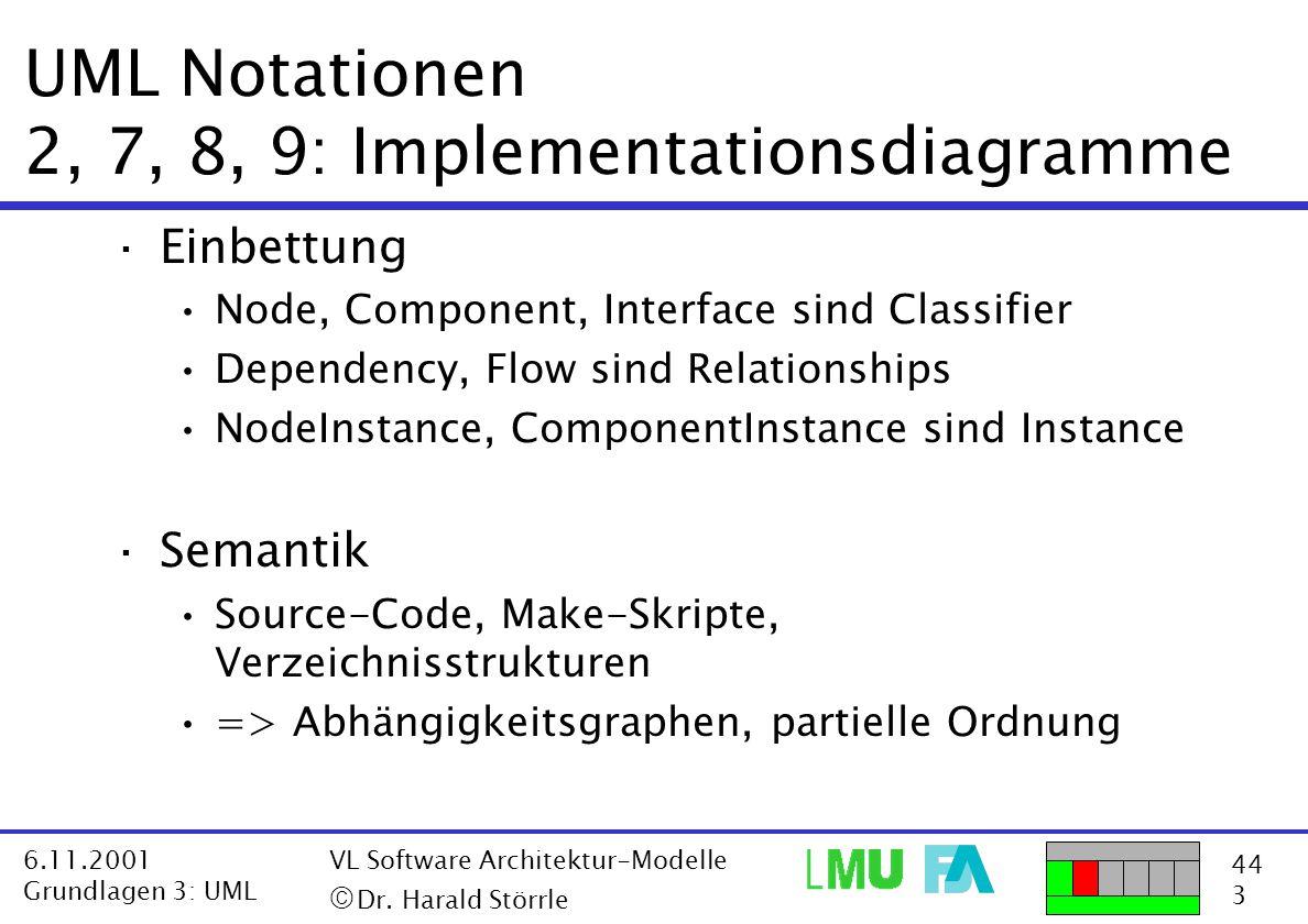 44 3 6.11.2001 Grundlagen 3: UML VL Software Architektur-Modelle  Dr. Harald Störrle UML Notationen 2, 7, 8, 9: Implementationsdiagramme ·Einbettung