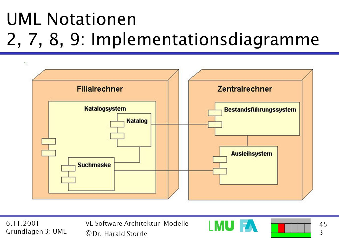 45 3 6.11.2001 Grundlagen 3: UML VL Software Architektur-Modelle  Dr. Harald Störrle UML Notationen 2, 7, 8, 9: Implementationsdiagramme