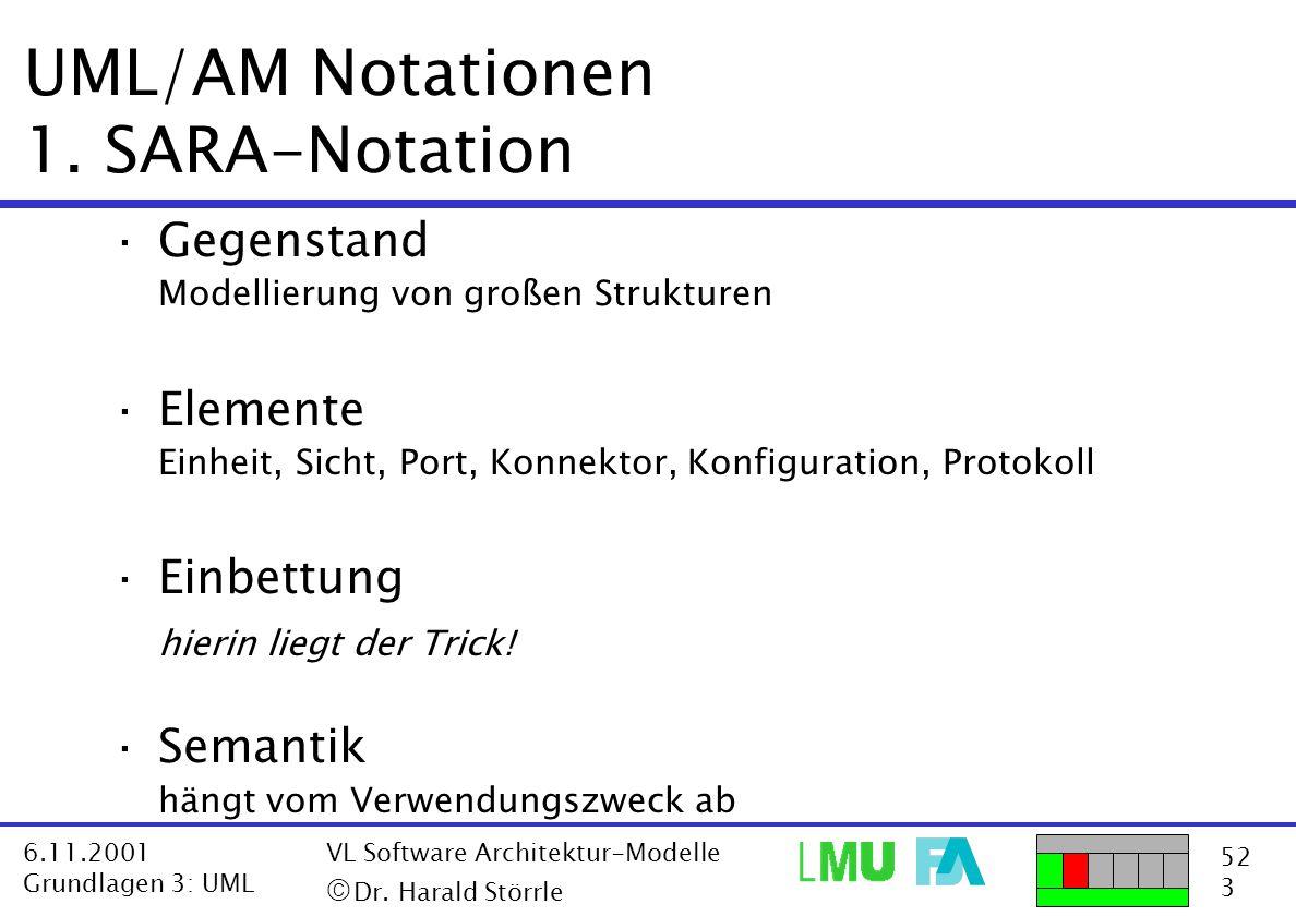 52 3 6.11.2001 Grundlagen 3: UML VL Software Architektur-Modelle  Dr. Harald Störrle UML/AM Notationen 1. SARA-Notation ·Gegenstand Modellierung von