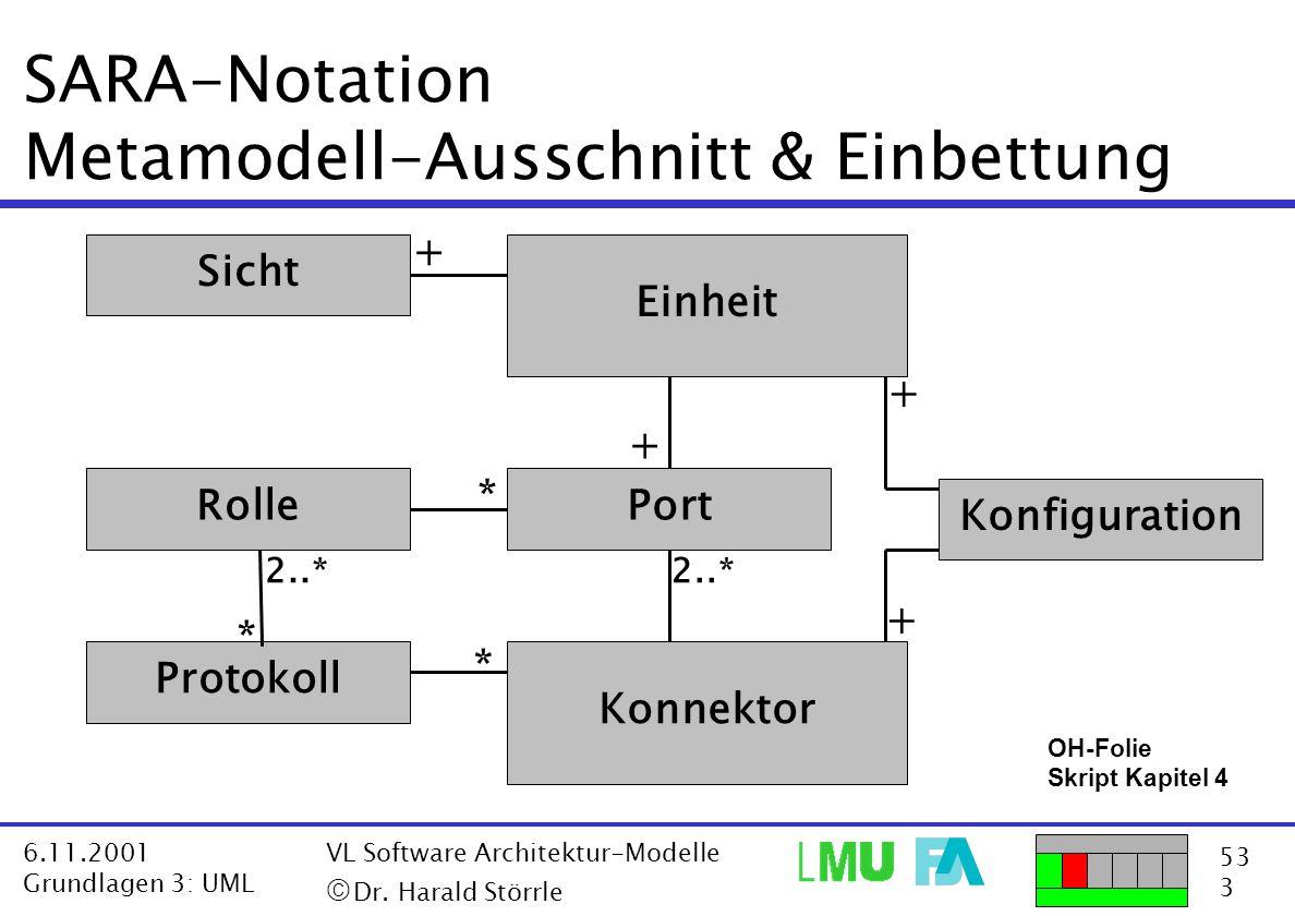 53 3 6.11.2001 Grundlagen 3: UML VL Software Architektur-Modelle  Dr. Harald Störrle SARA-Notation Metamodell-Ausschnitt & Einbettung Konfiguration