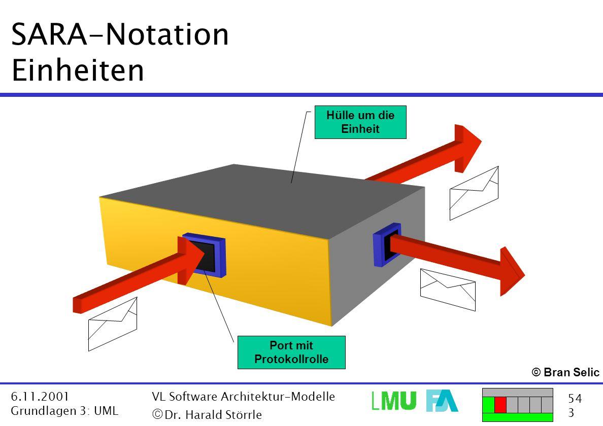54 3 6.11.2001 Grundlagen 3: UML VL Software Architektur-Modelle  Dr. Harald Störrle SARA-Notation Einheiten Hülle um die Einheit Port mit Protokoll