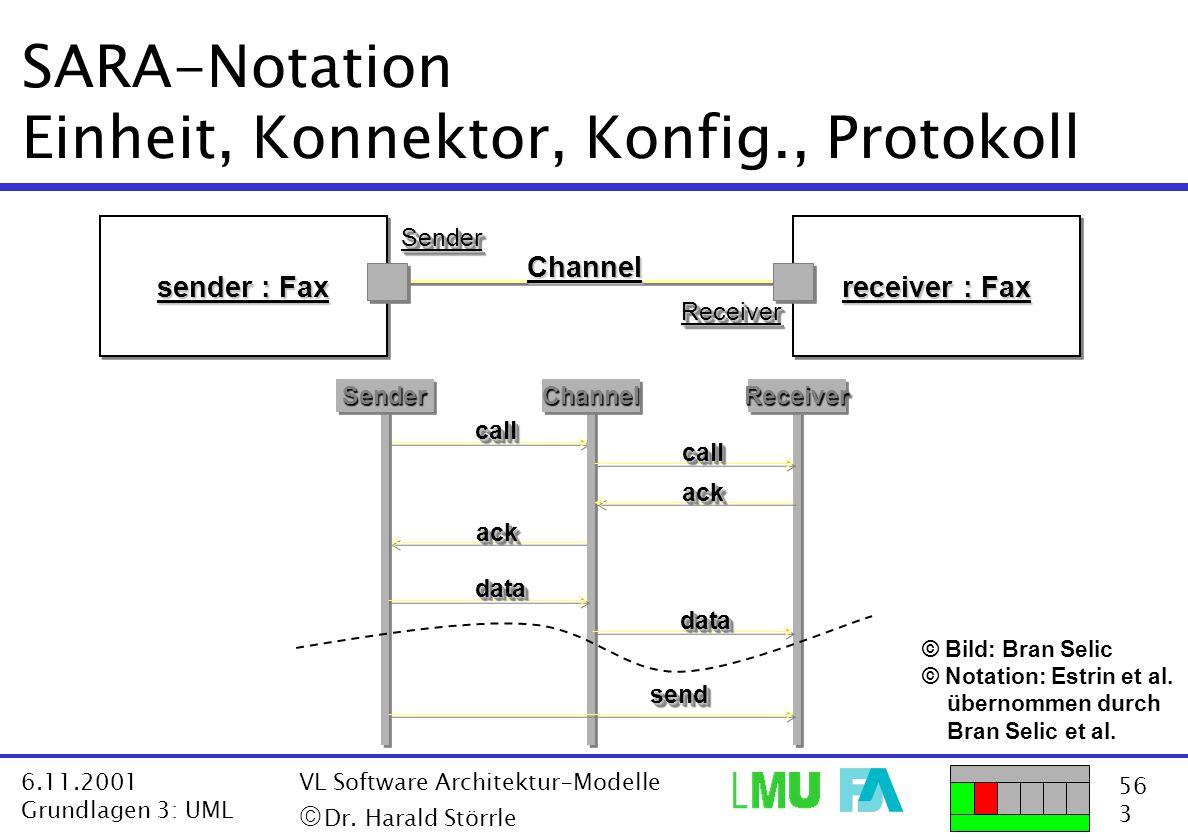 56 3 6.11.2001 Grundlagen 3: UML VL Software Architektur-Modelle  Dr. Harald Störrle SARA-Notation Einheit, Konnektor, Konfig., Protokoll © Bild: Br