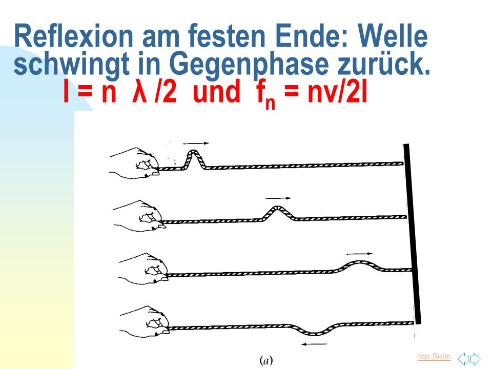 Zurück zur ersten Seite 8 Reflexion am festen Ende:Welle schwingt in Gegenphase zurück. l = n λ /2 und f n = nv/2l