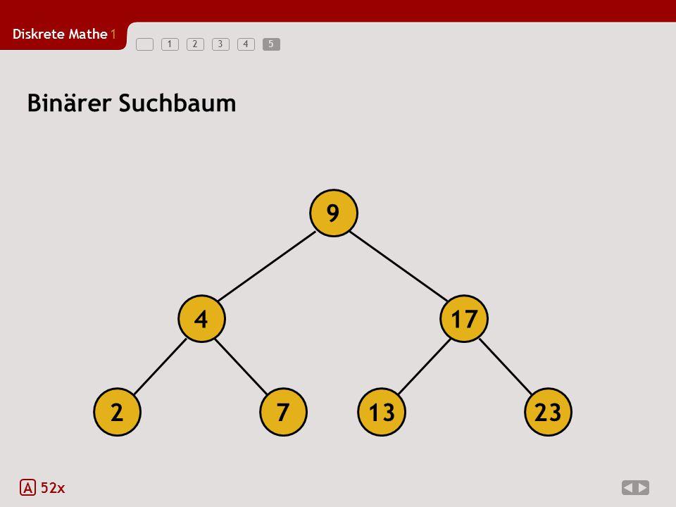 Diskrete Mathe1 123455 A 52x 9 417 132237 Binärer Suchbaum