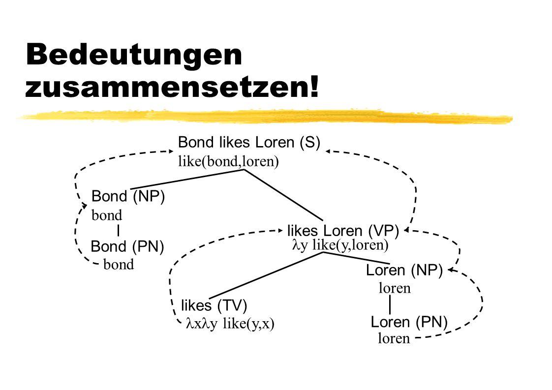 Bedeutungen zusammensetzen! Bond likes Loren (S) like(bond,loren) Bond (PN) likes (TV) Loren (PN) Bond (NP) bond likes Loren (VP) Loren (NP) bond x y