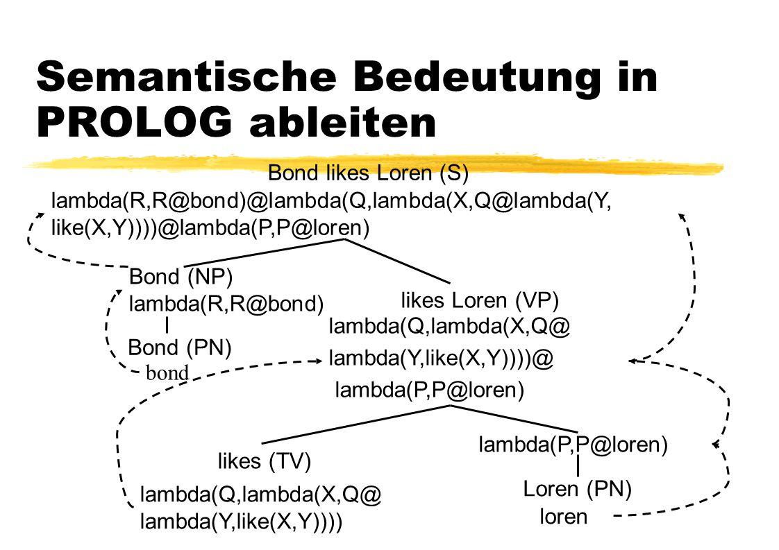Semantische Bedeutung in PROLOG ableiten Bond likes Loren (S) Bond (PN) likes (TV) Loren (PN) Bond (NP) lambda(R,R@bond) likes Loren (VP) bond lambda(