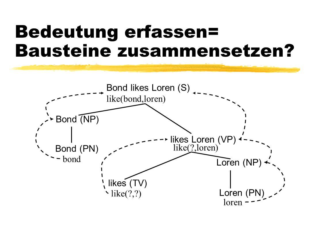 Bedeutung erfassen= Bausteine zusammensetzen? Bond likes Loren (S) like(bond,loren) Bond (PN) likes (TV) Loren (PN) Bond (NP) likes Loren (VP) Loren (