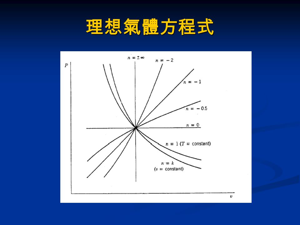 理想氣體方程式