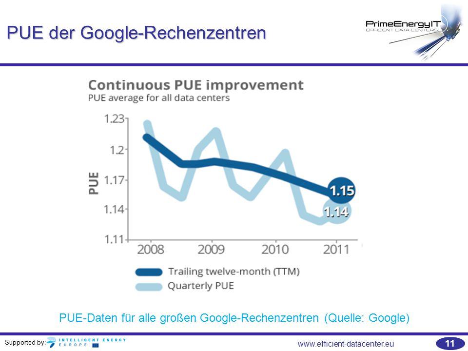 Supported by: www.efficient-datacenter.eu 11 PUE der Google-Rechenzentren PUE-Daten für alle großen Google-Rechenzentren (Quelle: Google)