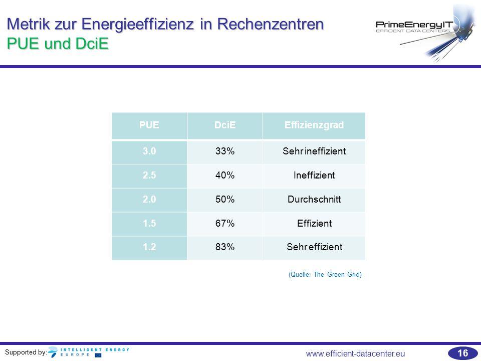 Supported by: www.efficient-datacenter.eu 16 Metrik zur Energieeffizienz in Rechenzentren PUE und DciE PUEDciEEffizienzgrad 3.033%Sehr ineffizient 2.5