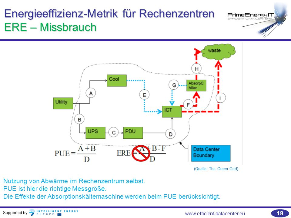 Supported by: www.efficient-datacenter.eu 19 Energieeffizienz-Metrik für Rechenzentren ERE – Missbrauch (Quelle: The Green Grid) Nutzung von Abwärme im Rechenzentrum selbst.
