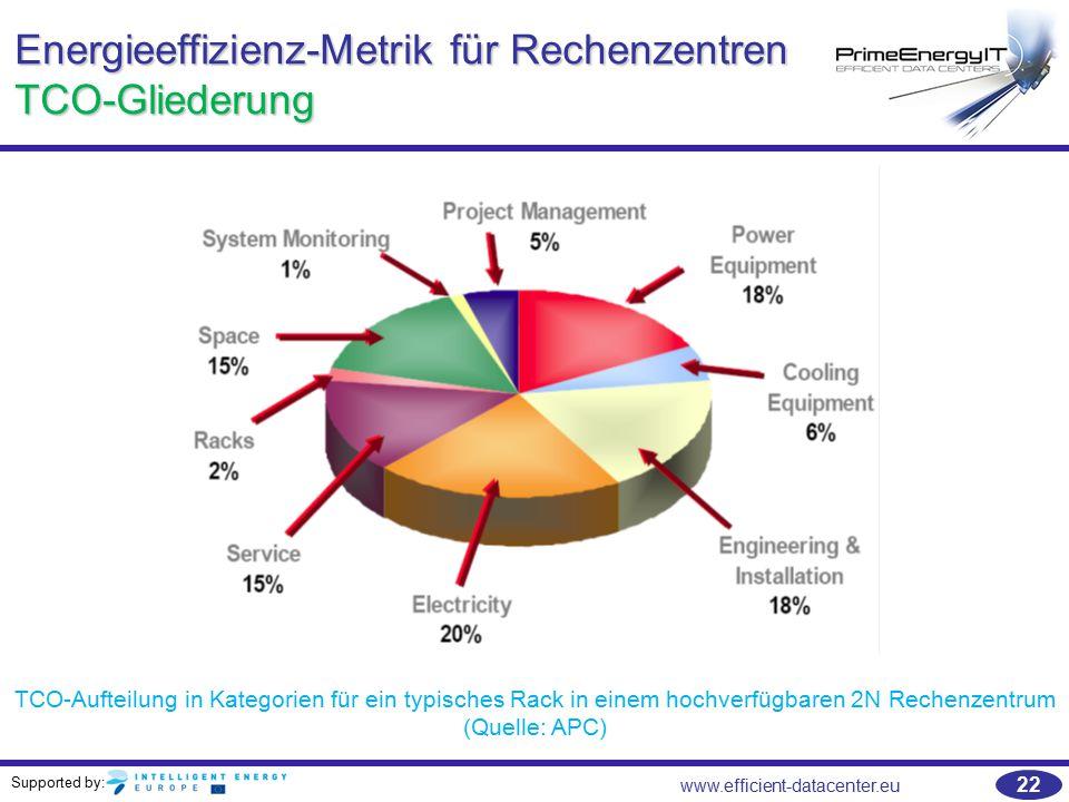 Supported by: www.efficient-datacenter.eu 22 Energieeffizienz-Metrik für Rechenzentren TCO-Gliederung TCO-Aufteilung in Kategorien für ein typisches R