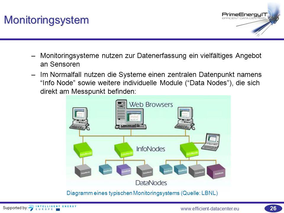 Supported by: www.efficient-datacenter.eu 26 Monitoringsystem –Monitoringsysteme nutzen zur Datenerfassung ein vielfältiges Angebot an Sensoren –Im No