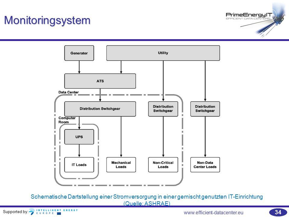 Supported by: www.efficient-datacenter.eu 34 Monitoringsystem Schematische Dartstellung einer Stromversorgung in einer gemischt genutzten IT-Einrichtu