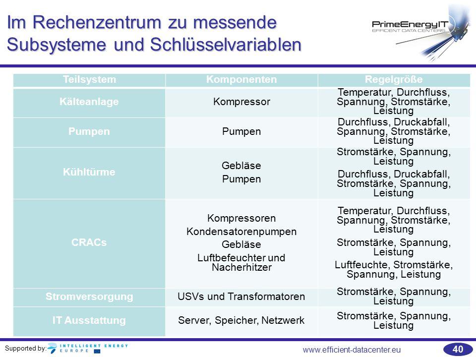 Supported by: www.efficient-datacenter.eu 40 Im Rechenzentrum zu messende Subsysteme und Schlüsselvariablen TeilsystemKomponentenRegelgröße Kälteanlag