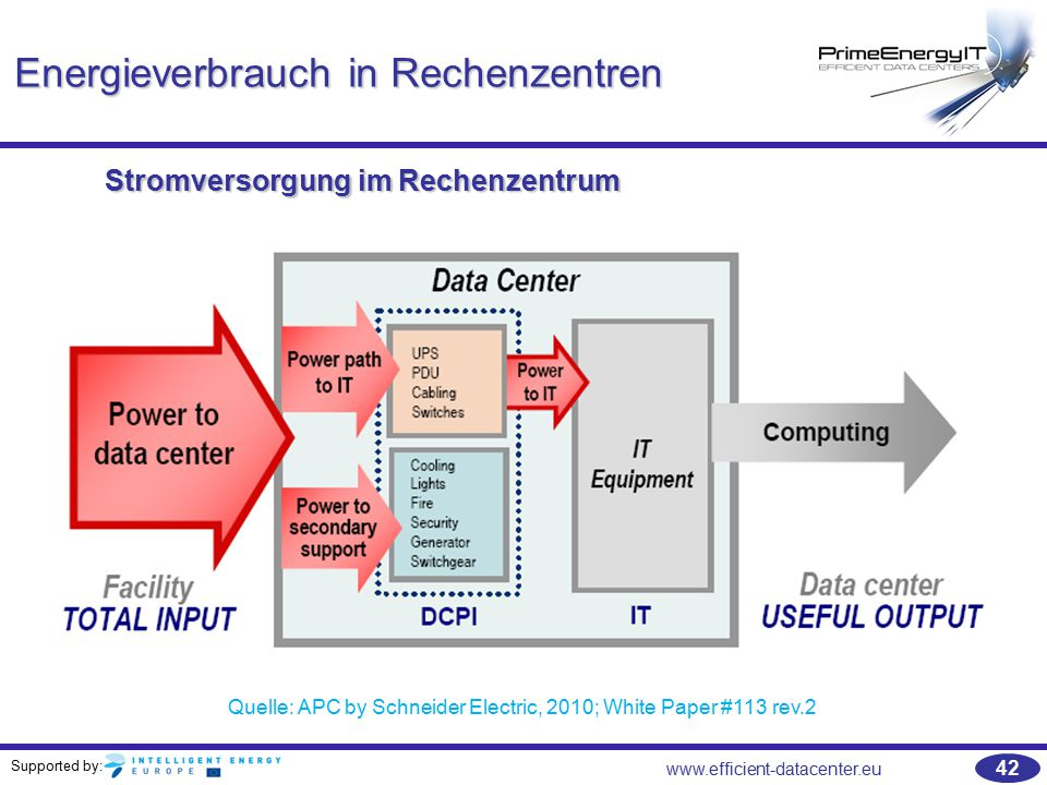 Supported by: www.efficient-datacenter.eu 42 Energieverbrauch in Rechenzentren Quelle: APC by Schneider Electric, 2010; White Paper #113 rev.2 Stromversorgung im Rechenzentrum