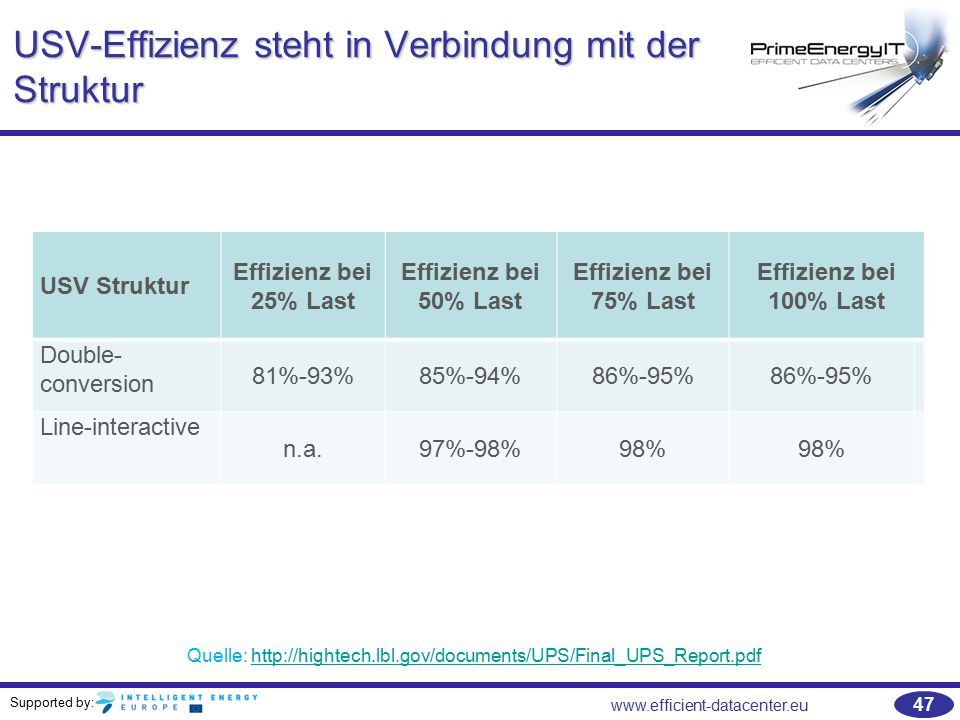 Supported by: www.efficient-datacenter.eu 47 USV-Effizienz steht in Verbindung mit der Struktur USV Struktur Effizienz bei 25% Last Effizienz bei 50% Last Effizienz bei 75% Last Effizienz bei 100% Last Double- conversion 81%-93%85%-94%86%-95% Line-interactive n.a.97%-98%98% Quelle: http://hightech.lbl.gov/documents/UPS/Final_UPS_Report.pdfhttp://hightech.lbl.gov/documents/UPS/Final_UPS_Report.pdf