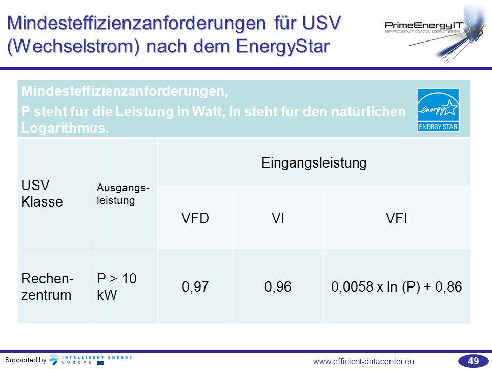 Supported by: www.efficient-datacenter.eu 49 Mindesteffizienzanforderungen für USV (Wechselstrom) nach dem EnergyStar Mindesteffizienzanforderungen, P
