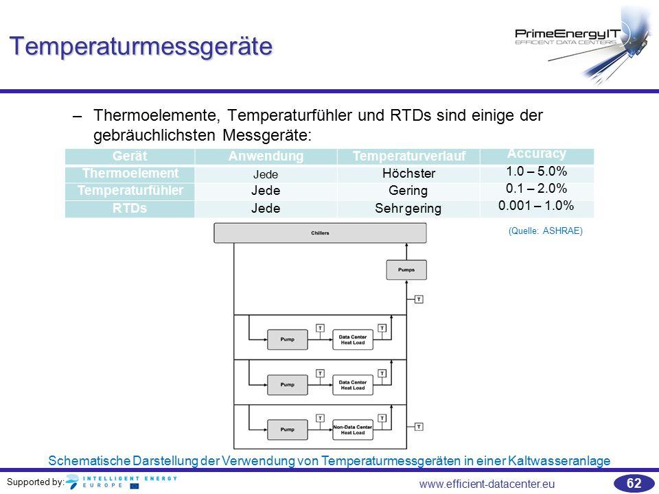 Supported by: www.efficient-datacenter.eu 62 Temperaturmessgeräte –Thermoelemente, Temperaturfühler und RTDs sind einige der gebräuchlichsten Messgerä