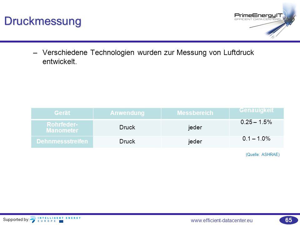 Supported by: www.efficient-datacenter.eu 65 Druckmessung –Verschiedene Technologien wurden zur Messung von Luftdruck entwickelt. GerätAnwendungMessbe