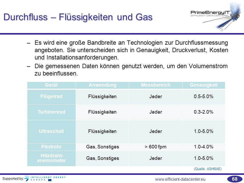 Supported by: www.efficient-datacenter.eu 68 Durchfluss – Flüssigkeiten und Gas –Es wird eine große Bandbreite an Technologien zur Durchflussmessung a