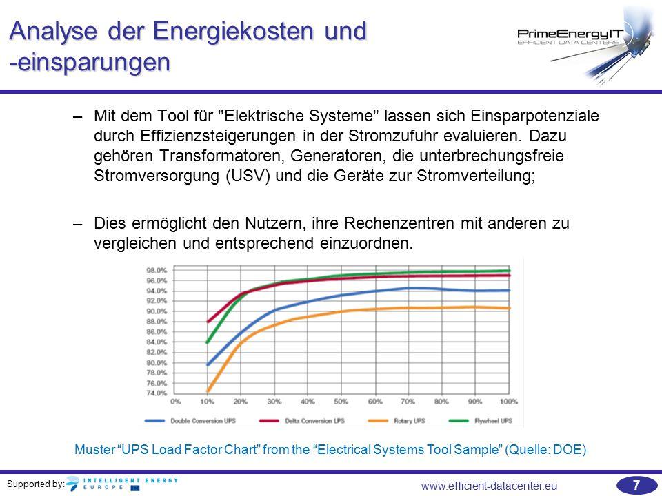Supported by: www.efficient-datacenter.eu 38 Messgeräte –Ein Monitoringsystem eines Rechenzentrums basiert auf einer Vielzahl von Messgeräten –Die Messgeräte erfassen Temperatur, Durchflussmenge, Spannung, Stromstärke, Druck, Luftfeuchtigkeit etc.