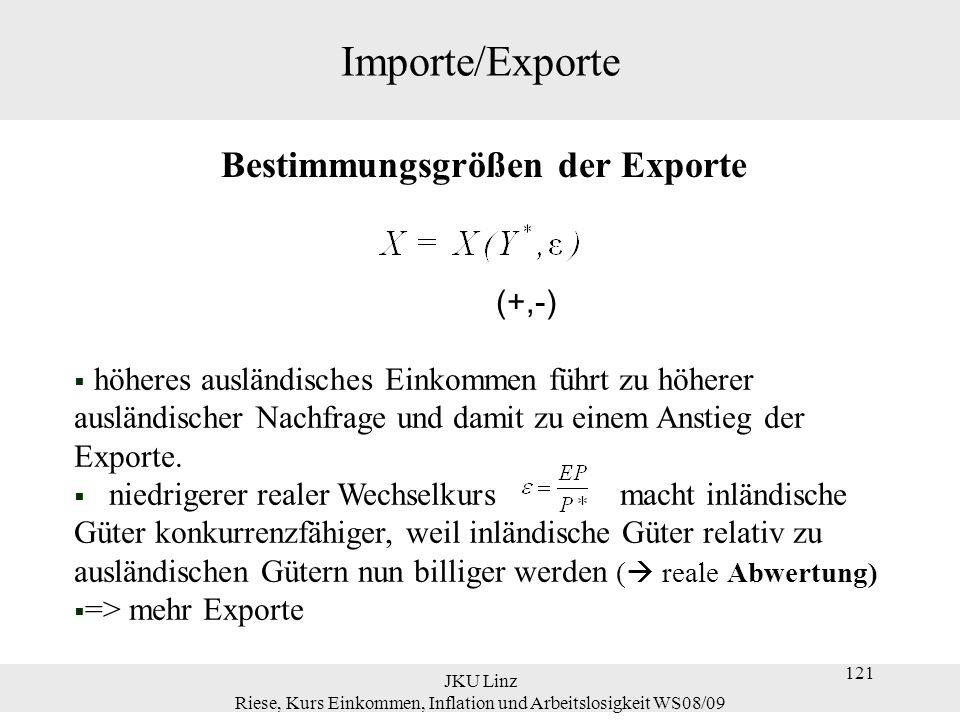 JKU Linz Riese, Kurs Einkommen, Inflation und Arbeitslosigkeit WS08/09 121 Importe/Exporte Bestimmungsgrößen der Exporte (+,-)  höheres ausländisches