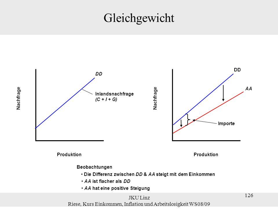 JKU Linz Riese, Kurs Einkommen, Inflation und Arbeitslosigkeit WS08/09 126 Gleichgewicht Nachfrage Produktion DD Inlandsnachfrage (C + I + G) Nachfrag