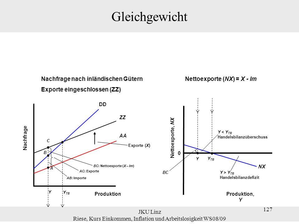 JKU Linz Riese, Kurs Einkommen, Inflation und Arbeitslosigkeit WS08/09 127 Gleichgewicht NX BC Y Y Exporte (X) ZZ Nachfrage Produktion DD AA Y < Y TB