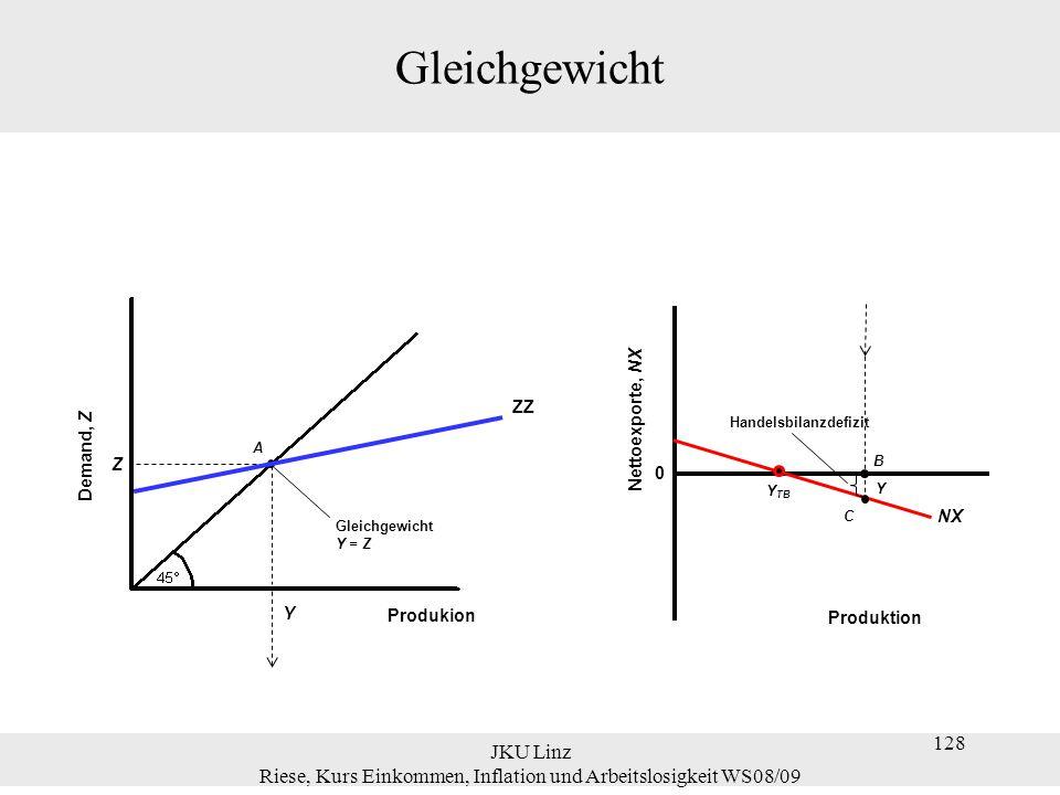 JKU Linz Riese, Kurs Einkommen, Inflation und Arbeitslosigkeit WS08/09 128 Gleichgewicht 0 Nettoexporte, NX Produktion A Y Z Gleichgewicht Y = Z Deman