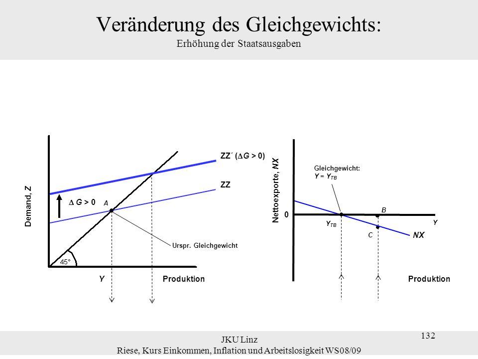 JKU Linz Riese, Kurs Einkommen, Inflation und Arbeitslosigkeit WS08/09 132 Veränderung des Gleichgewichts: Erhöhung der Staatsausgaben Demand, Z Produ
