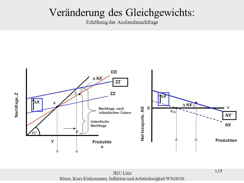 JKU Linz Riese, Kurs Einkommen, Inflation und Arbeitslosigkeit WS08/09 135 Veränderung des Gleichgewichts: Erhöhung der Auslandsnachfrage Nachfrage, Z