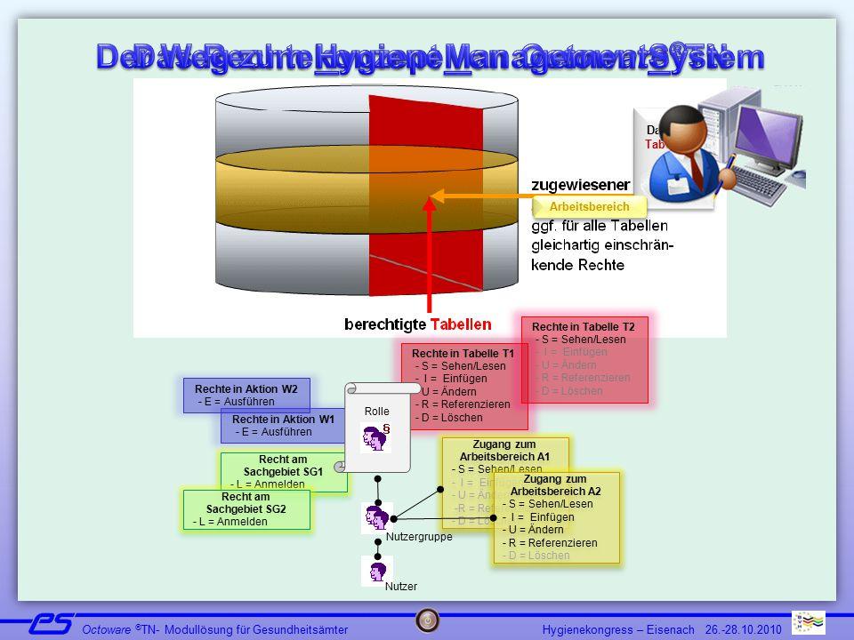 Hygienekongress – Eisenach 26.-28.10.2010 Octoware ® TN- Modullösung für Gesundheitsämter Datensatz Tabelle T1 Datensatz Tabelle T1 Arbeitsbereich Rec