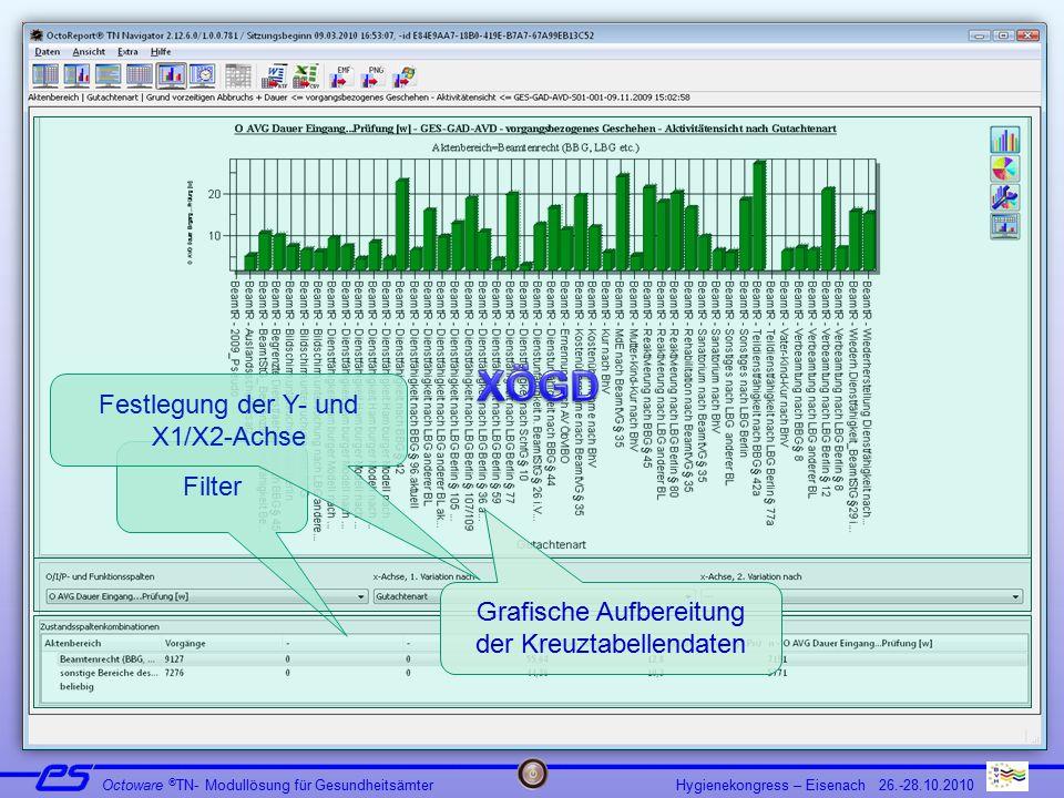 Hygienekongress – Eisenach 26.-28.10.2010 Octoware ® TN- Modullösung für Gesundheitsämter Filter Festlegung der Y- und X1/X2-Achse Grafische Aufbereitung der Kreuztabellendaten