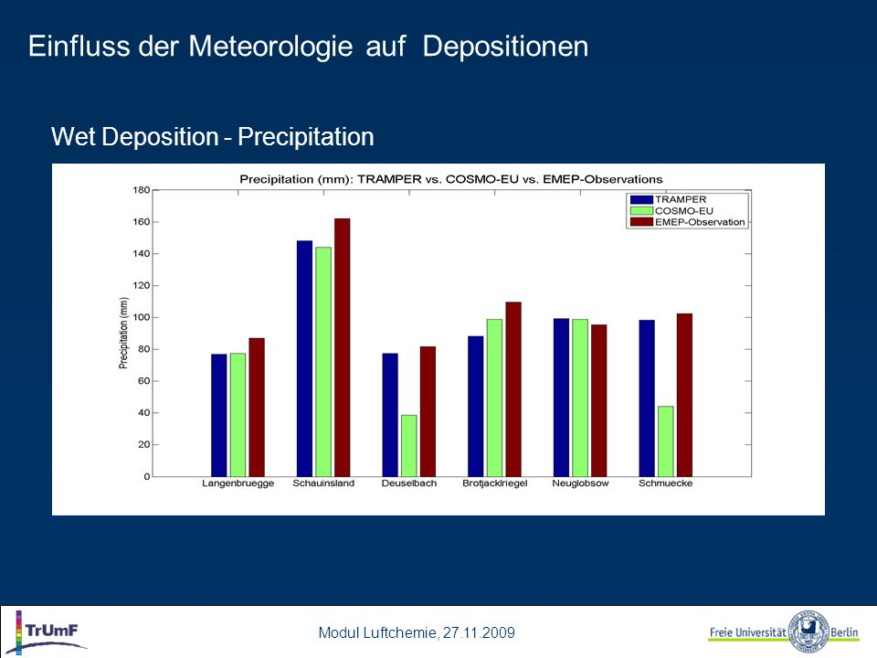 Modul Luftchemie, 27.11.2009 Wet Deposition – integrated Cloud Water Content scale difference of a factor of 10 Einfluss der Meteorologie auf Depositionen
