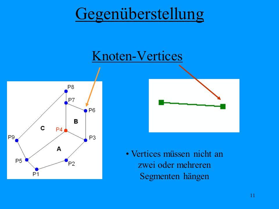11 Knoten-Vertices Vertices müssen nicht an zwei oder mehreren Segmenten hängen Gegenüberstellung