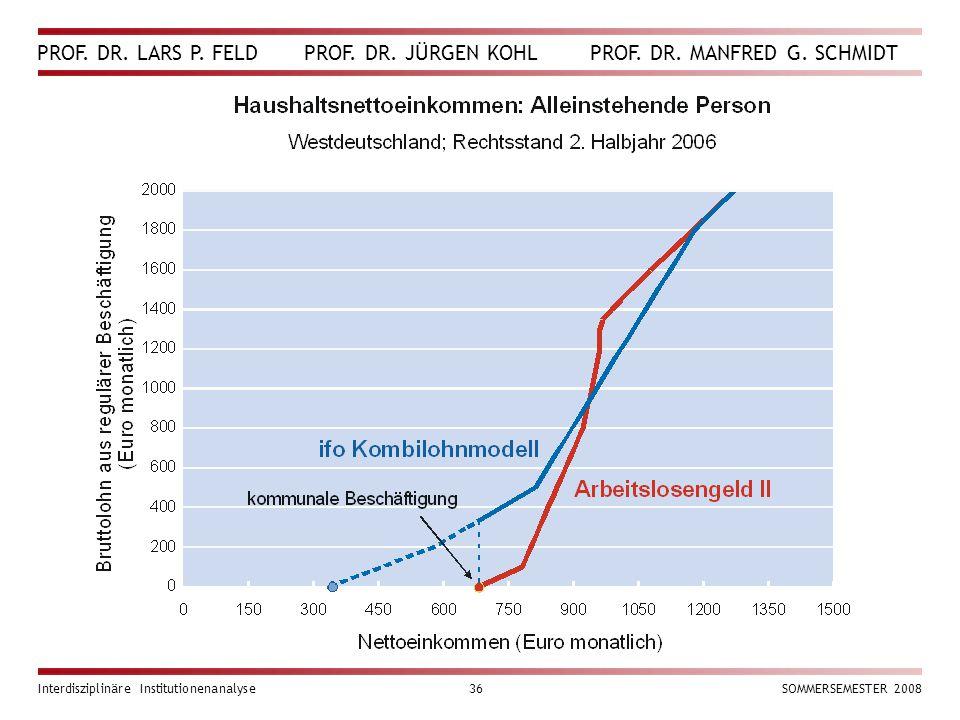 PROF. DR. LARS P. FELD PROF. DR. JÜRGEN KOHL PROF. DR. MANFRED G. SCHMIDT Interdisziplinäre Institutionenanalyse36SOMMERSEMESTER 2008
