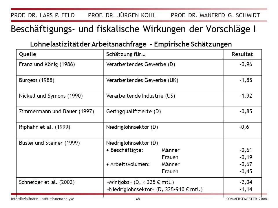 PROF. DR. LARS P. FELD PROF. DR. JÜRGEN KOHL PROF. DR. MANFRED G. SCHMIDT Interdisziplinäre Institutionenanalyse48SOMMERSEMESTER 2008 Beschäftigungs-