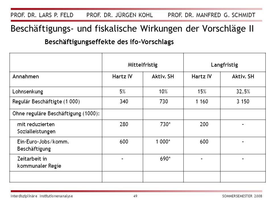 PROF. DR. LARS P. FELD PROF. DR. JÜRGEN KOHL PROF. DR. MANFRED G. SCHMIDT Interdisziplinäre Institutionenanalyse49SOMMERSEMESTER 2008 Beschäftigungs-