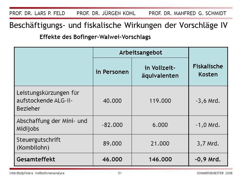 PROF. DR. LARS P. FELD PROF. DR. JÜRGEN KOHL PROF. DR. MANFRED G. SCHMIDT Interdisziplinäre Institutionenanalyse51SOMMERSEMESTER 2008 Beschäftigungs-