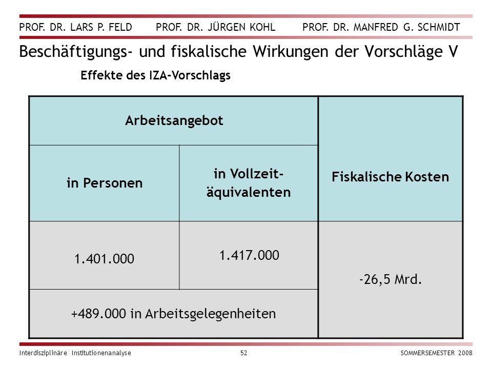 PROF. DR. LARS P. FELD PROF. DR. JÜRGEN KOHL PROF. DR. MANFRED G. SCHMIDT Interdisziplinäre Institutionenanalyse52SOMMERSEMESTER 2008 Beschäftigungs-