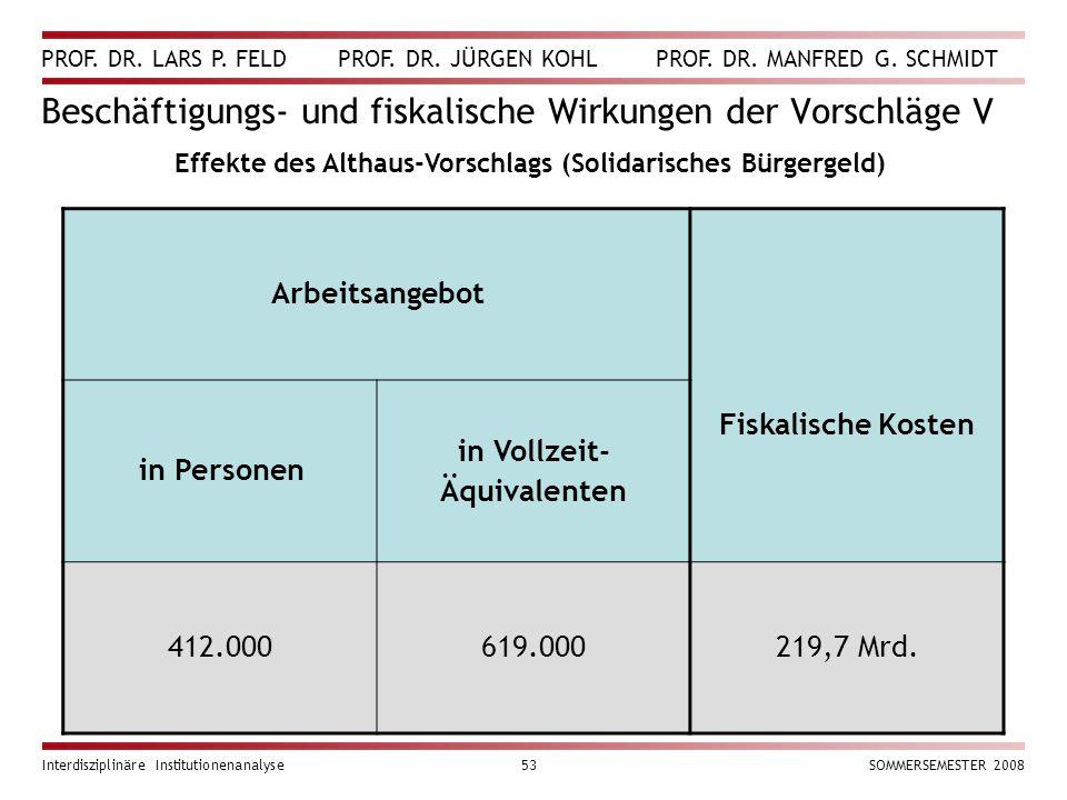 PROF. DR. LARS P. FELD PROF. DR. JÜRGEN KOHL PROF. DR. MANFRED G. SCHMIDT Interdisziplinäre Institutionenanalyse53SOMMERSEMESTER 2008 Beschäftigungs-