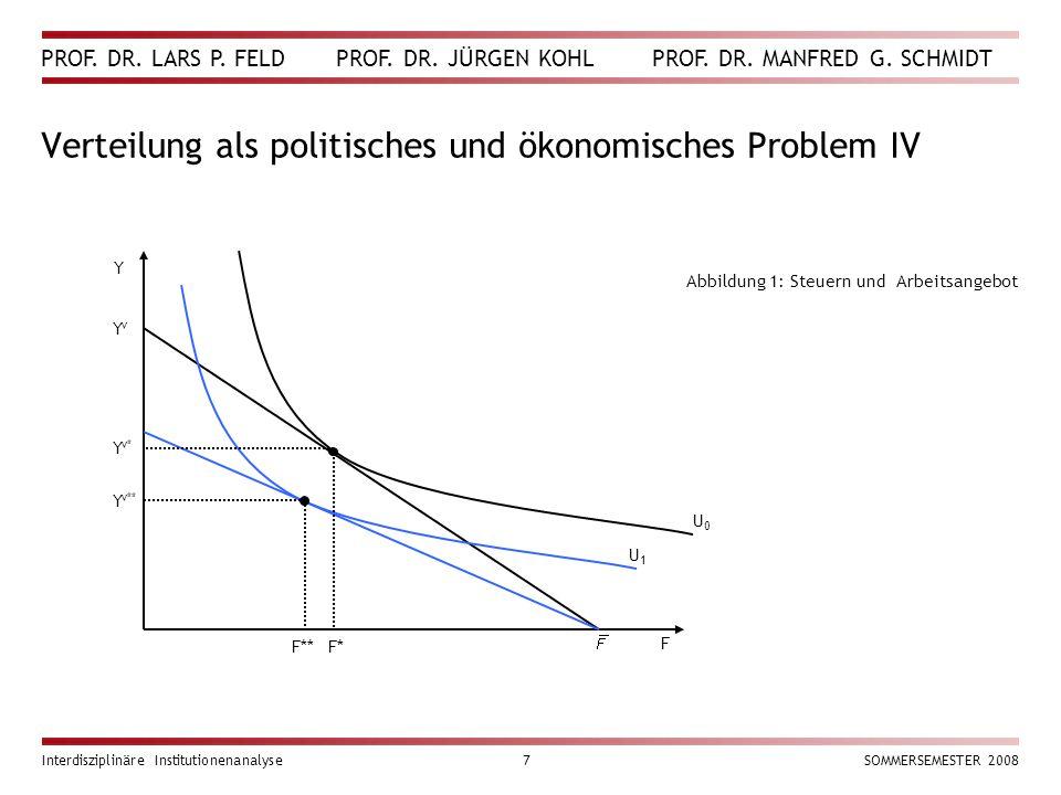 PROF. DR. LARS P. FELD PROF. DR. JÜRGEN KOHL PROF. DR. MANFRED G. SCHMIDT Interdisziplinäre Institutionenanalyse7SOMMERSEMESTER 2008 Verteilung als po