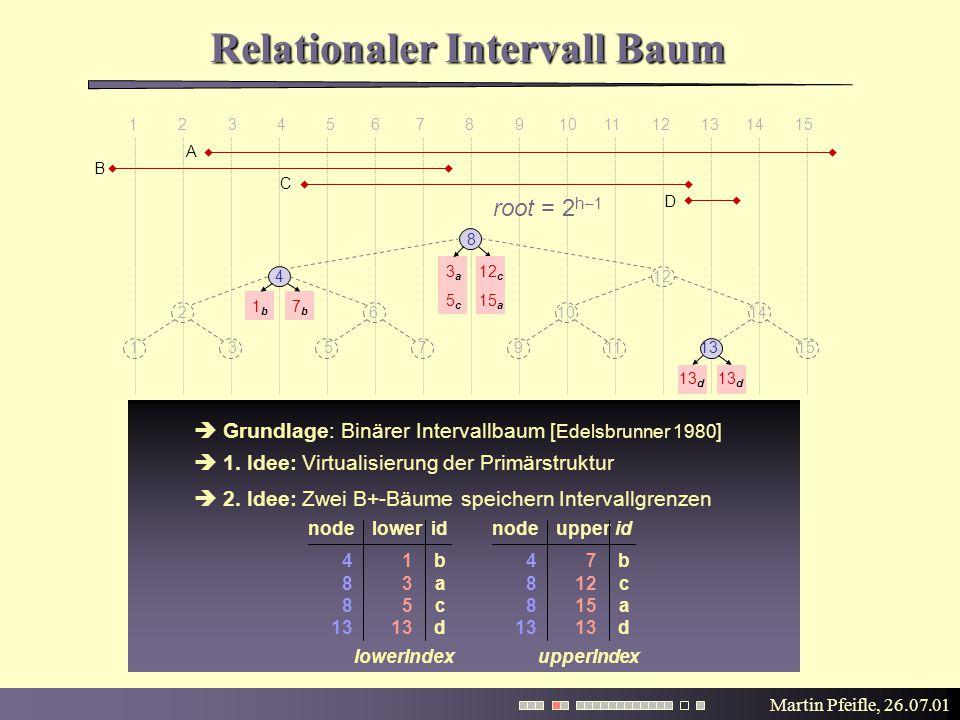 Martin Pfeifle, 26.07.01  Grundlage: Binärer Intervallbaum [ Edelsbrunner 1980 ]  1. Idee: Virtualisierung der Primärstruktur Relationaler Intervall