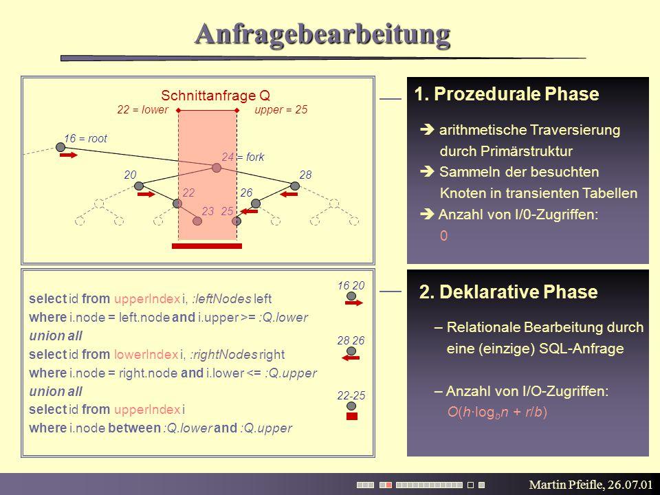 Martin Pfeifle, 26.07.01 Anfragebearbeitung 1. Prozedurale Phase 16 = root 24 = fork 25 28 26 20 22 23 2. Deklarative Phase – Relationale Bearbeitung