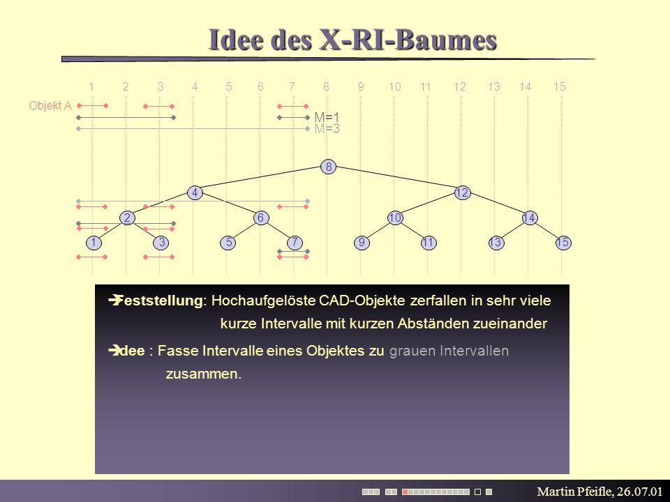 Martin Pfeifle, 26.07.01 Idee des X-RI-Baumes 1 2 3 4 5 6 7 8 9 10 11 12 13 14 15  Feststellung: Hochaufgelöste CAD-Objekte zerfallen in sehr viele kurze Intervalle mit kurzen Abständen zueinander 15 8 135713119 261014 412  Idee : Fasse Intervalle eines Objektes zu grauen Intervallen zusammen.