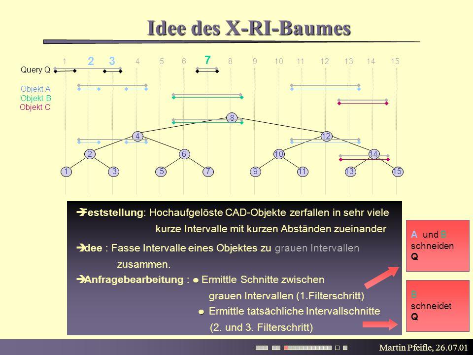 Martin Pfeifle, 26.07.01 Idee des X-RI-Baumes  Feststellung: Hochaufgelöste CAD-Objekte zerfallen in sehr viele kurze Intervalle mit kurzen Abständen zueinander 1 2 3 4 5 6 7 8 9 10 11 12 13 14 15  Anfragebearbeitung : Ermittle Schnitte zwischen grauen Intervallen (1.Filterschritt) Ermittle tatsächliche Intervallschnitte (2.