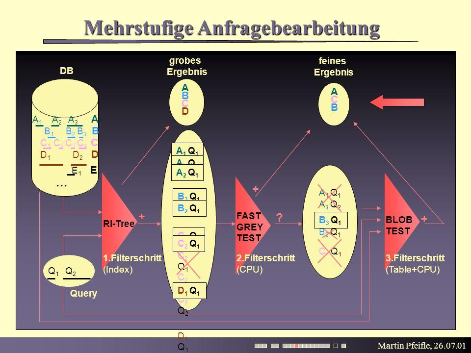 Martin Pfeifle, 26.07.01 Mehrstufige Anfragebearbeitung A 1 Q 1 A 3 Q 2 A 2 Q 1 B 3 Q 1 B 2 Q 1 C 1 Q 1 C 2 Q 1 C 2 Q 2 C 3 Q 2 D 1 Q 1 A 1 Q 1 A 3 Q 2 C 1 Q 1 DB Query A 1 Q 1 A 3 Q 2 A 2 Q 1 + B 3 Q 1 C 1 Q 1 C 2 Q 1 B 2 Q 1 .