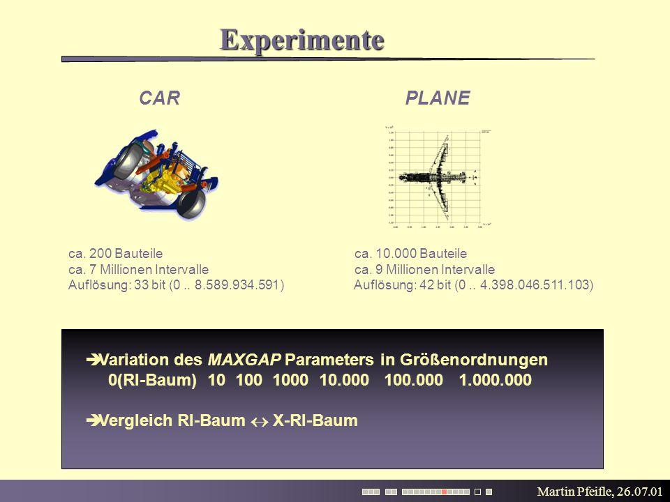 Martin Pfeifle, 26.07.01 Experimente  Variation des MAXGAP Parameters in Größenordnungen 0(RI-Baum) 10 100 1000 10.000 100.000 1.000.000  Vergleich