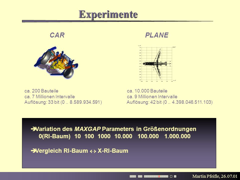 Martin Pfeifle, 26.07.01 Experimente  Variation des MAXGAP Parameters in Größenordnungen 0(RI-Baum) 10 100 1000 10.000 100.000 1.000.000  Vergleich RI-Baum  X-RI-Baum CAR PLANE ca.